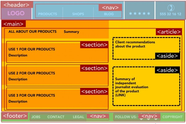 HTML5 Semantic