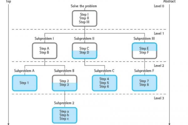 Yazılım Tasarım Süreci: Yukarıdan Aşağıya Yaklaşım