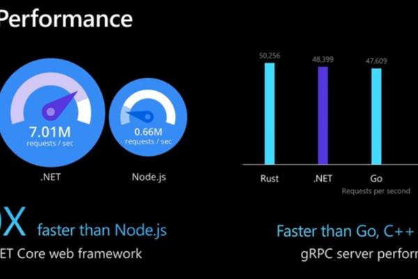 Biz yazılımcı olarak hangisi daha iyi .net core ile nodejs arasında karşılaştırma